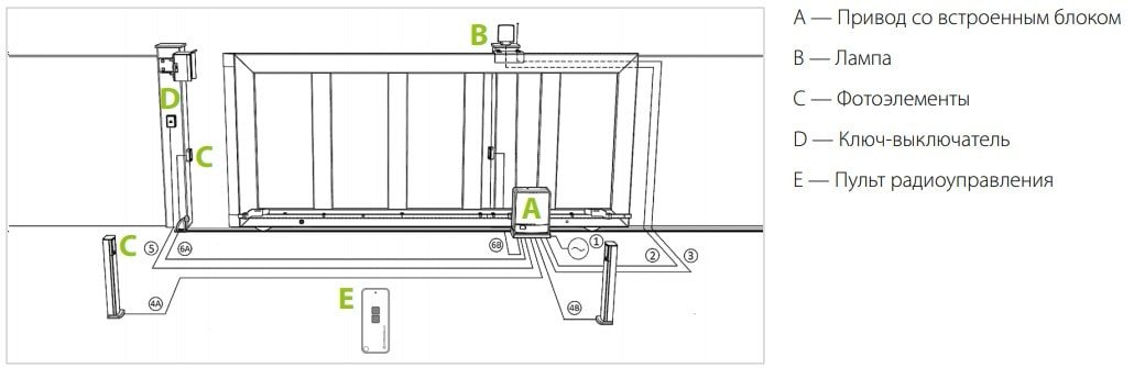 montag avtomatiki min - Автоматика для откатных ворот Comunello FORT- 500