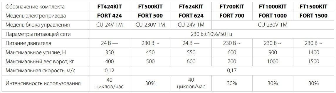 tabliza sravnitelnay avtomatiki komunelo min - Автоматика для откатных ворот Comunello FORT- 1000